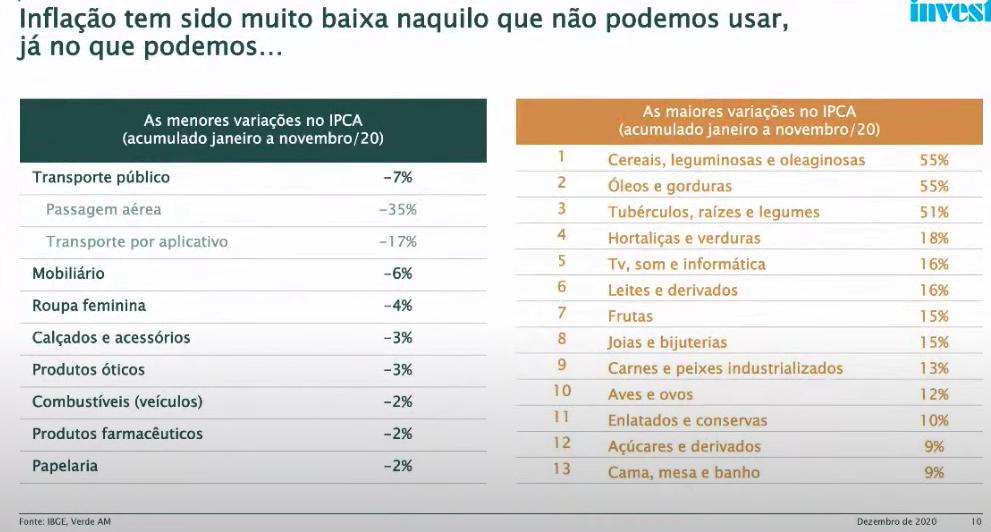As menores e maiores variações no IPCA de janeiro a novembro. Fonte: IBGE, Verde AM, Valor Econômico. Reprodução/Youtube.