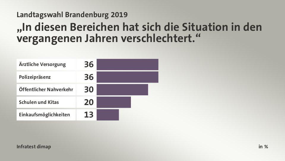 http://wahl.tagesschau.de/wahlen/2019-09-01-LT-DE-BB/charts/umfrage-aktuellethemen/chart_423429.jpg