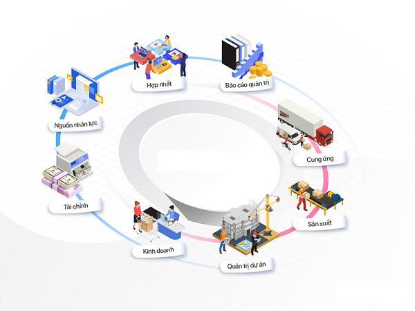 Hệ thống ERP - Giải pháp toàn diện cho doanh nghiệp