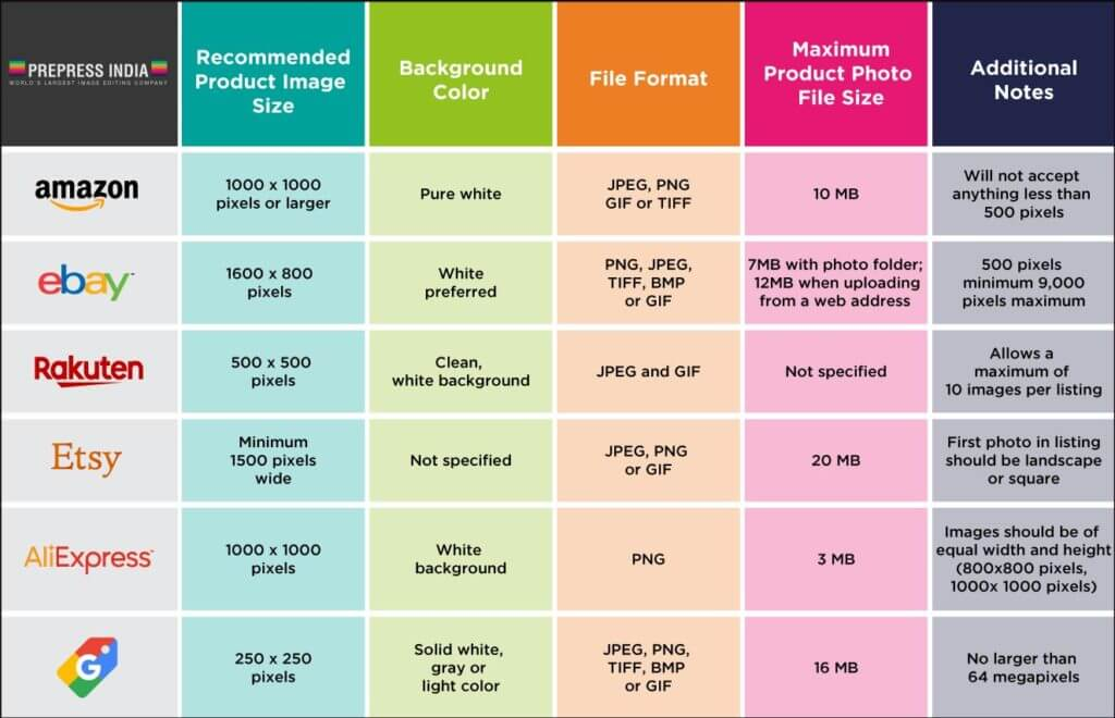 Overview of image requirements per channel