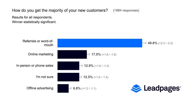A Leadpages survey found word-of-mouth marketing is by far the most popular way for entrepreneurs to get customers.