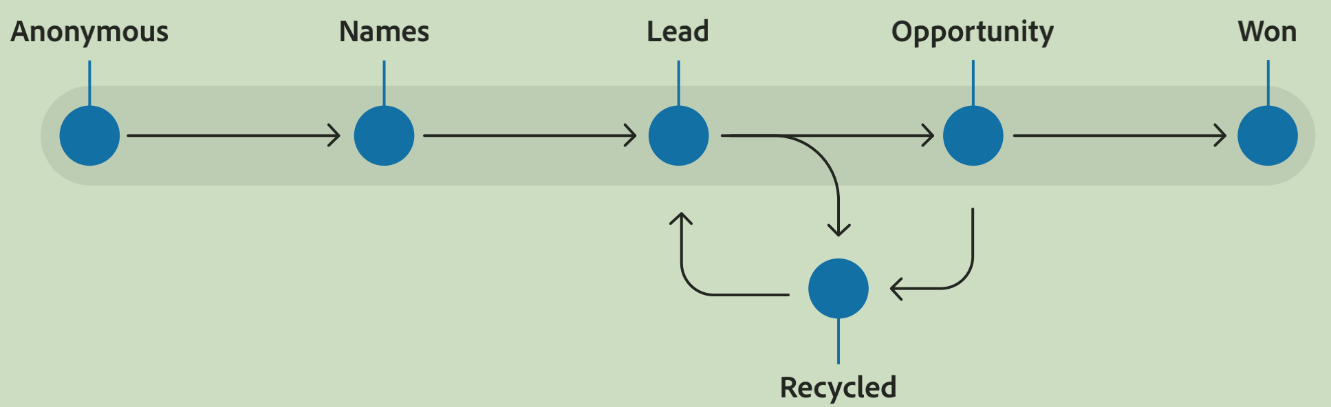 Process of recycling a lead