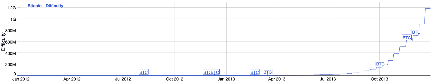 Bitcoin difficulty level 2012 to 2013