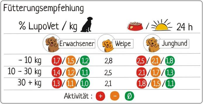 fuetterungsempfehlung3