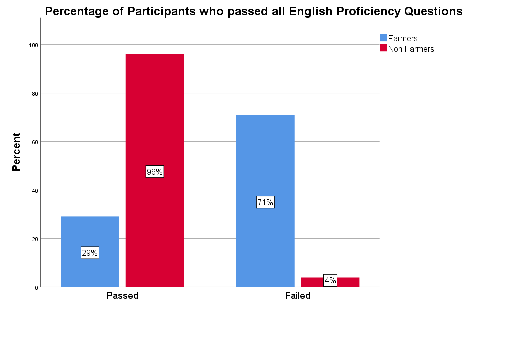 Graph displaying percent of participants who passed all four questions in the English proficiency screener.