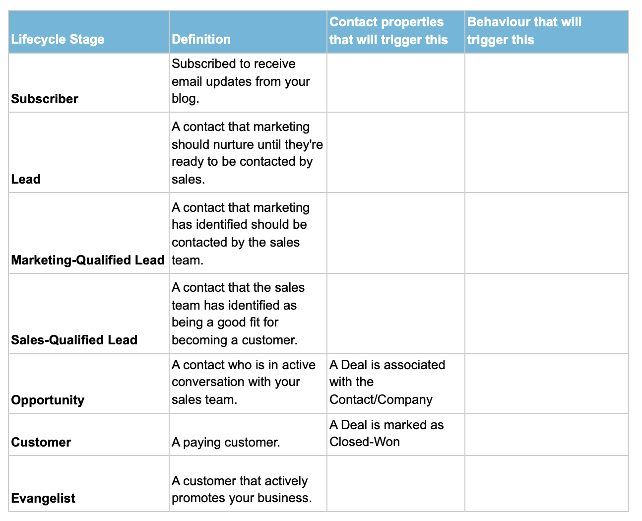 lifecycle stages table