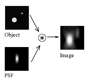 A diagram illustrating how the point spread function blurs the objects in an image.