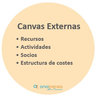 Canvas externas