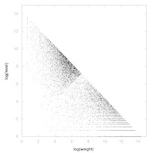 Photo: Decomposition of A006532 - decomposition into weight * level + jump