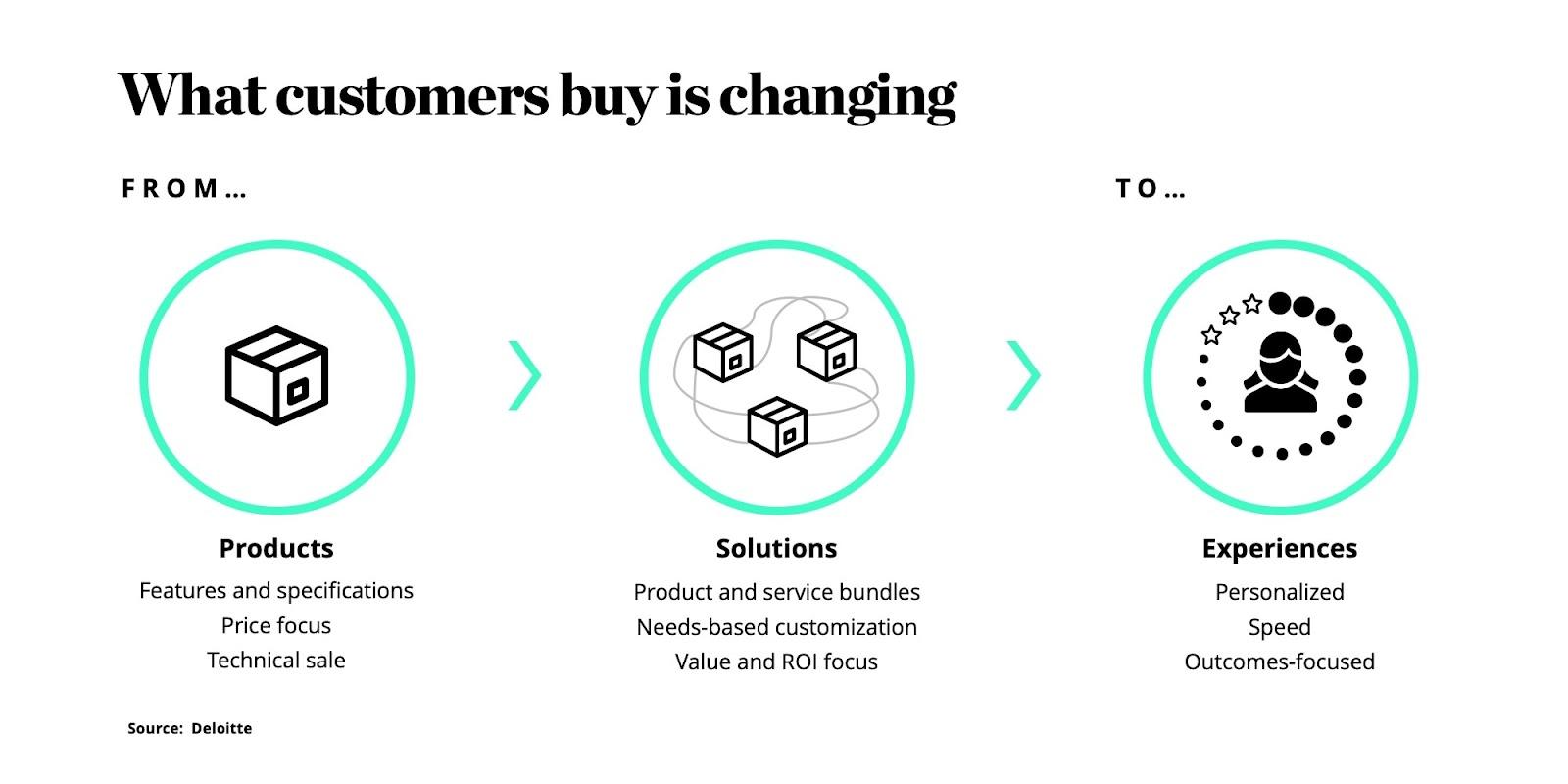 Customer Buying Process