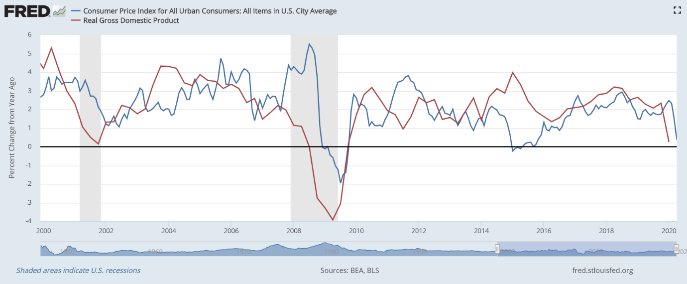 Machine generated alternative text: FRED  Consumer Price Index for All Urban Consumers: All Items in U.S. City Average  — Real Gross Domestic Product  02  6  5  4  3  2  -2  -3  _4  2000  2002  2004  2006  2008  2010  Sources: BEA, BLS  2012  2014  2016  2018  fred.stlouisfed.org  2020  Shaded areas indicate U.S. recessions