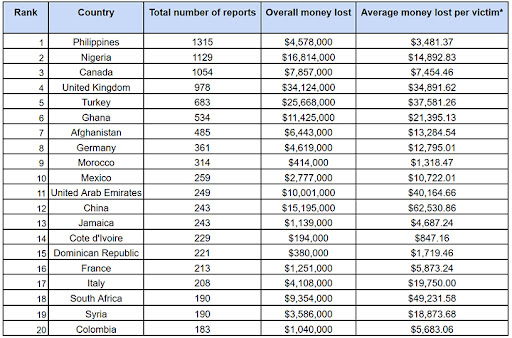 The amount of money lost by victims per country.