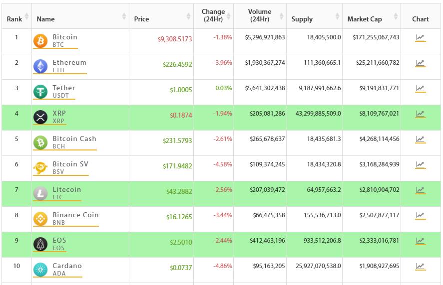 Top 10 criptomonedas más grandes. Binance Coin avanzando hacia el top 7. Fuente: Crypto Online