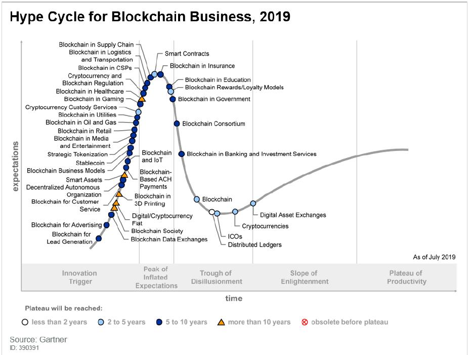 schéma montrant la hype cycle blockchain