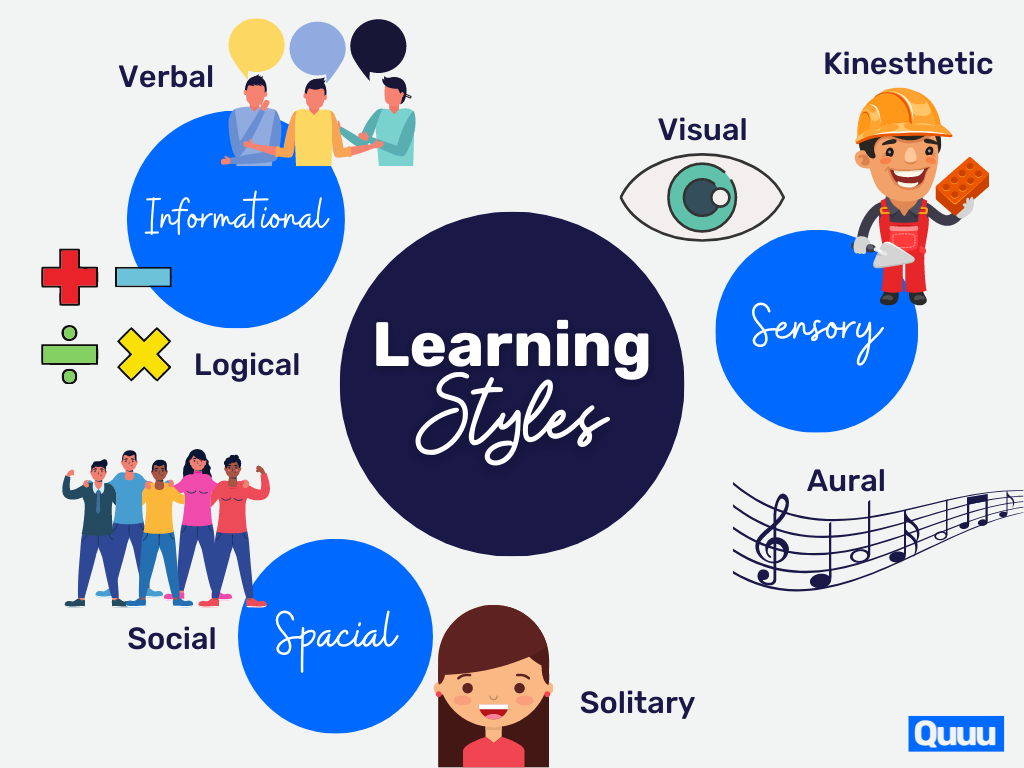 The different learning styles:Sensory - visual, kinesthetic, auralSpacial - social, solitaryInformational - verbal, logical