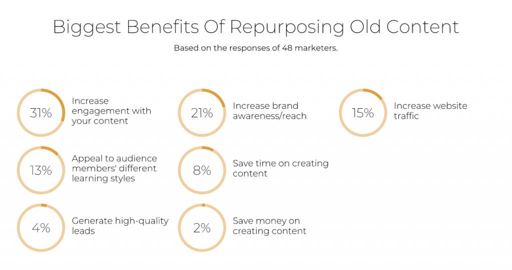 benefits of repurposing content