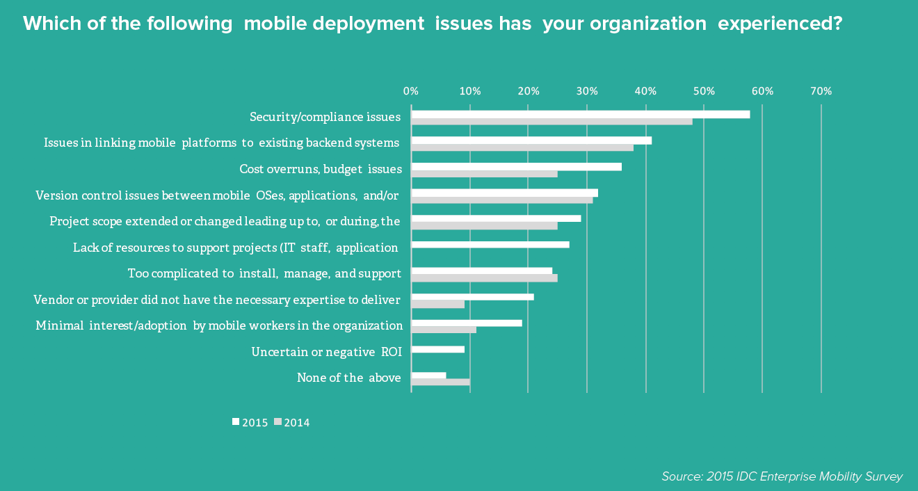Which of the following mobile deployment issues has your organization experienced? Source: 2015 IDC Enterprise Mobility Survey