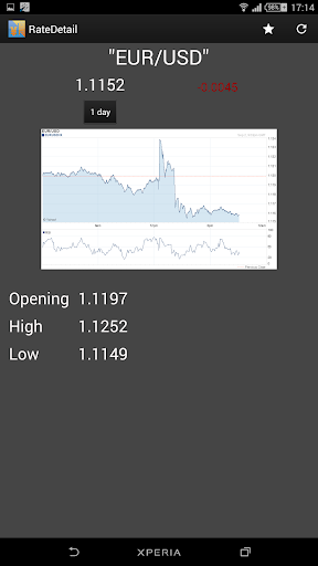 玩免費財經APP|下載Exchange Foreign currency list app不用錢|硬是要APP