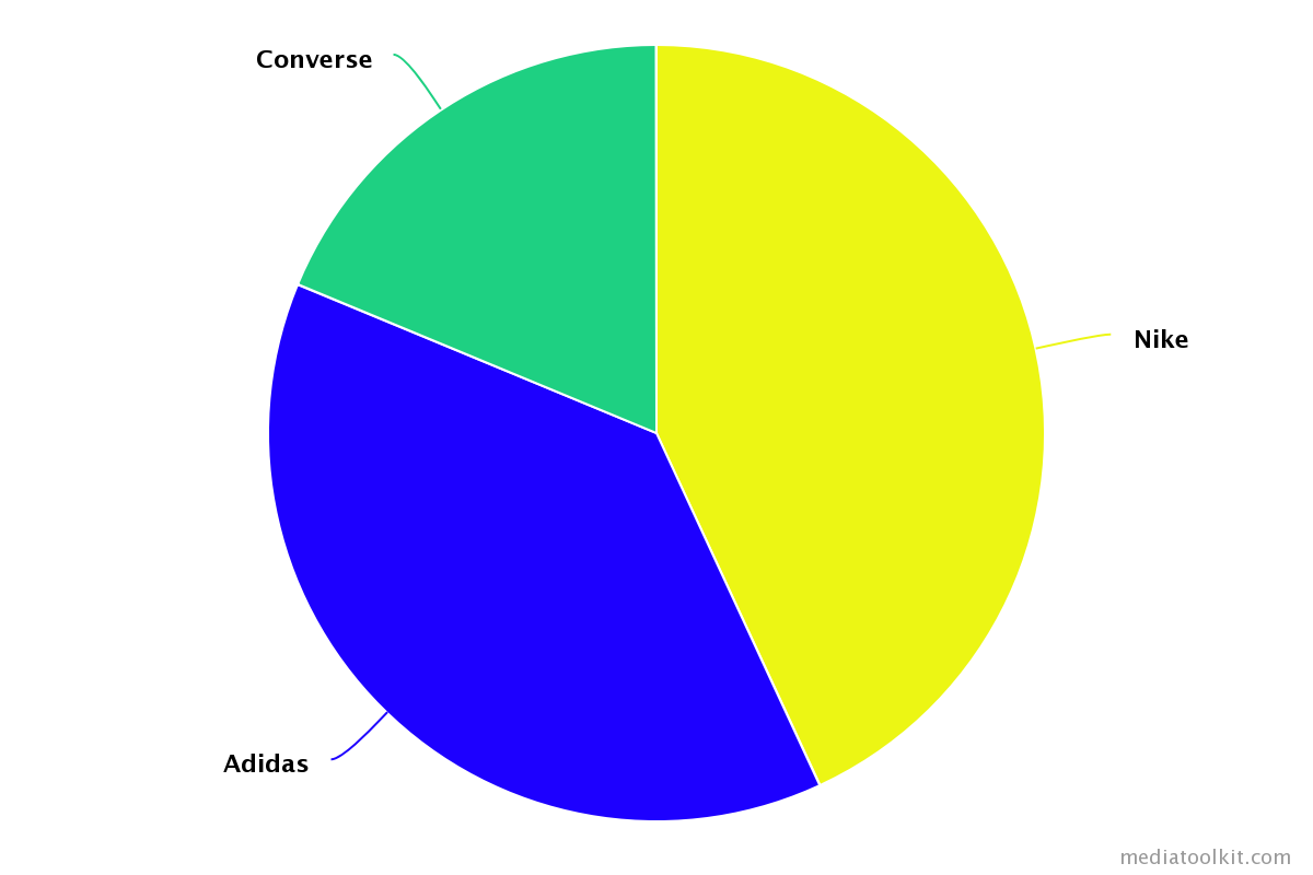 Share of voice in competitor analysis
