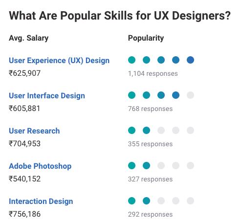 UX Designer Skills