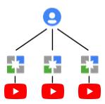 una cuenta de YouTube con varias cuentas de marca y varios canales