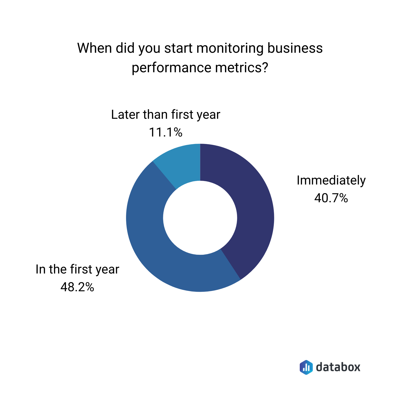 When did you start monitoring business performance metrics?