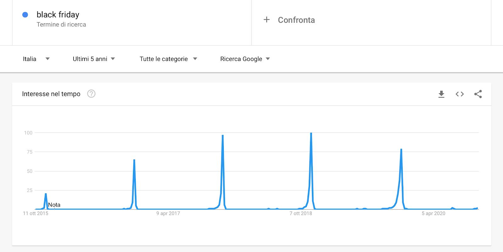 Andamento delle ricerche per Black Market su Google Trends