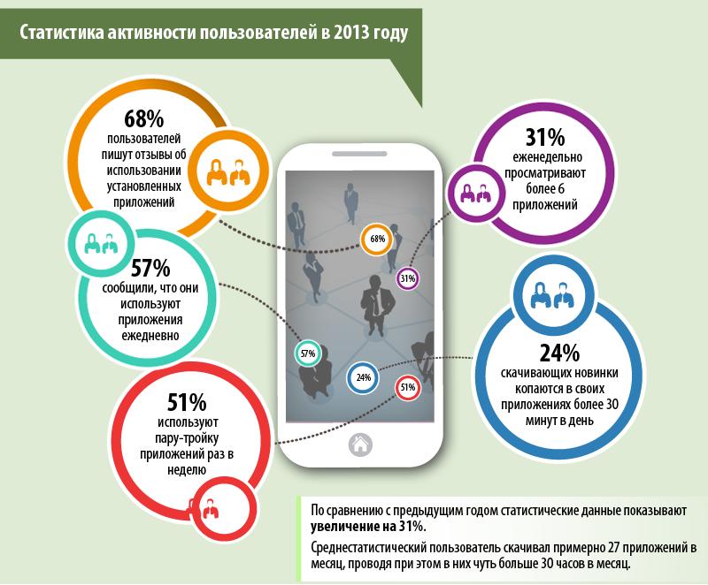 Мобильный бум не прекращается