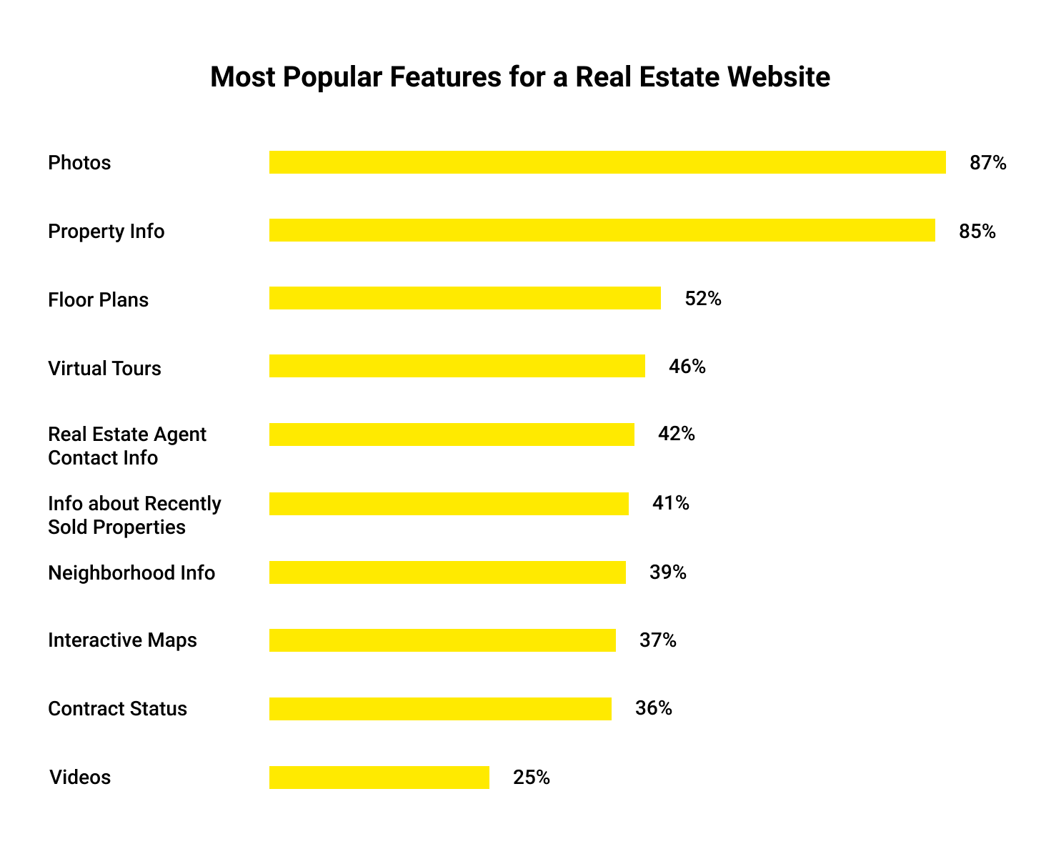 Real Estate Trends in 2020: nost popular features for a real estate website
