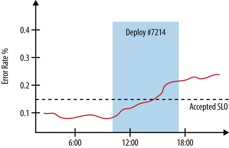 Error rates graphed against deployment start and end times.