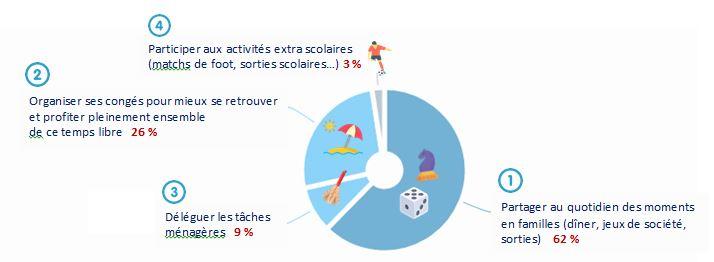 Schéma sondage, répartition