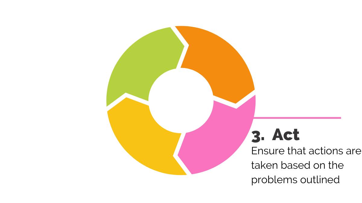 ACAF feedback loop Act
