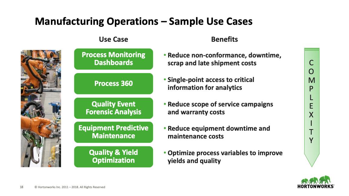Manufacturing IoT/Process Monitoring Demokit - Hortonworks