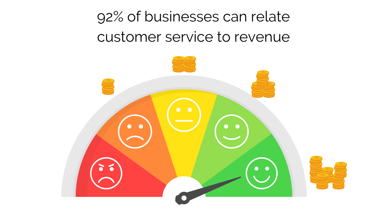 customer service revenue