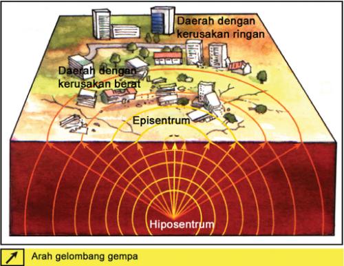 Jenis Jenis Gempa Bumi