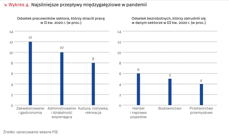 Które sektory zyskały na pandemii