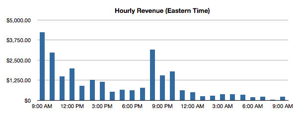 Hourly revenue