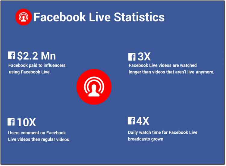 11 Best Ways to Use Facebook for Video Marketing Campaigns 2