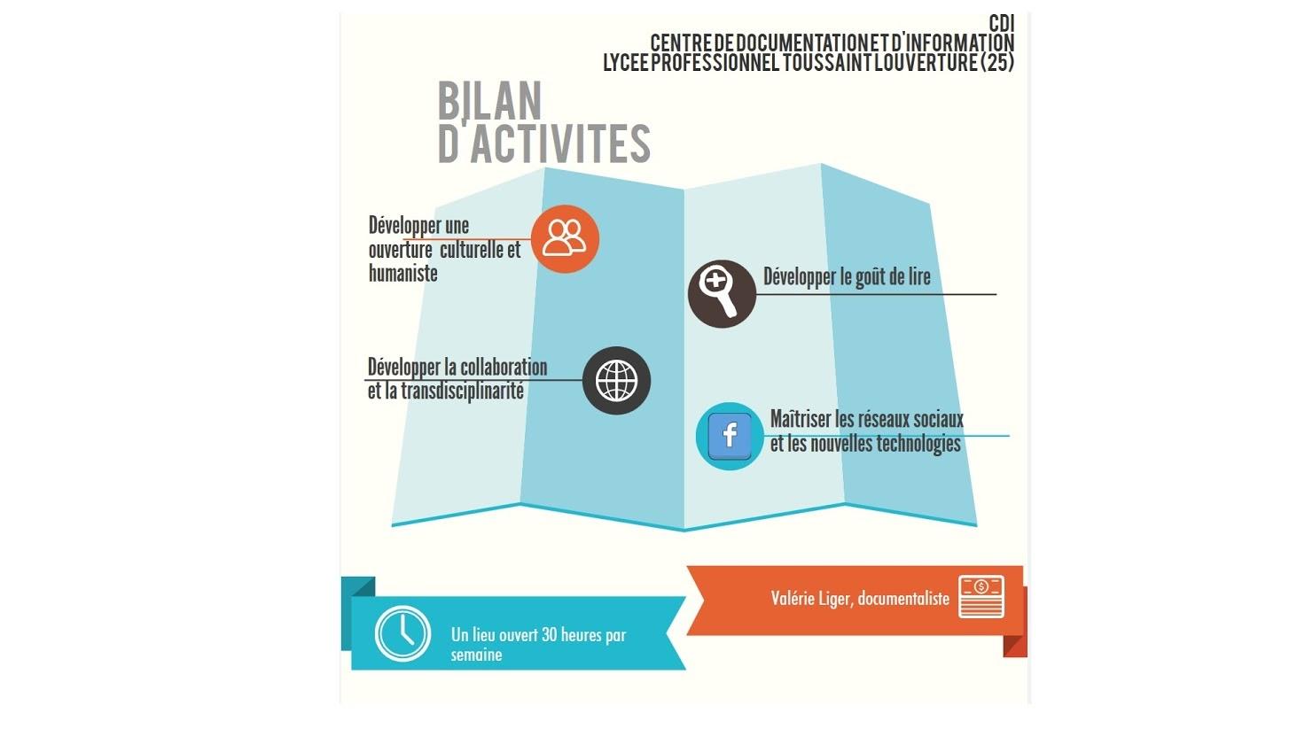 Bilan d'activités du CDI sous forme d'infographie – Prof