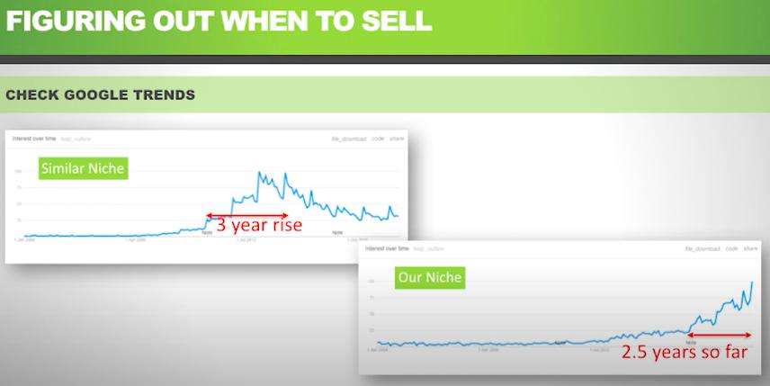 Лучшее время для продажи