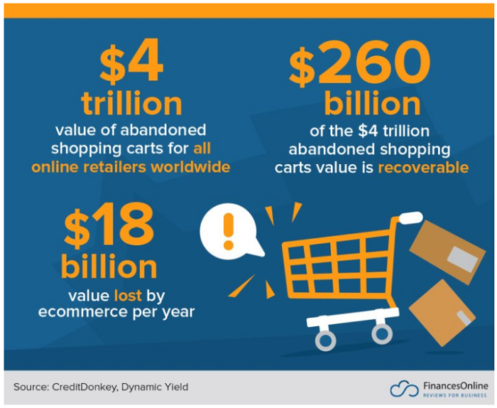 abandoned shopping cart statistics