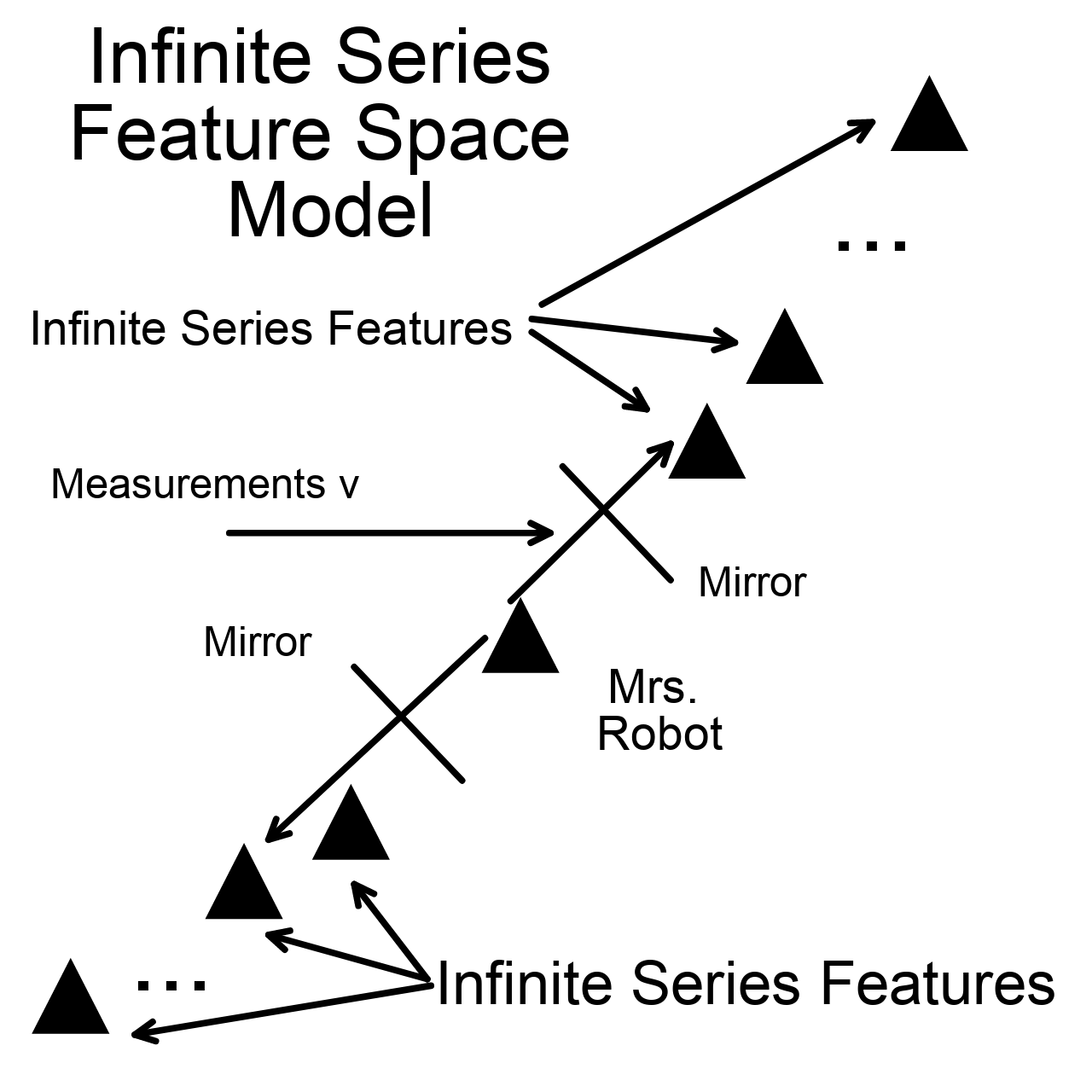 Infinite Series Feature Space SLAM Model Diagram