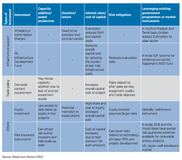 Various Instruments For India's Clean Energy Support Measures image4.png