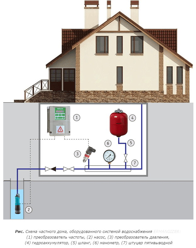 Системы интеллектуального водоснабжения в интернет-гипермаркете Nasosov.by