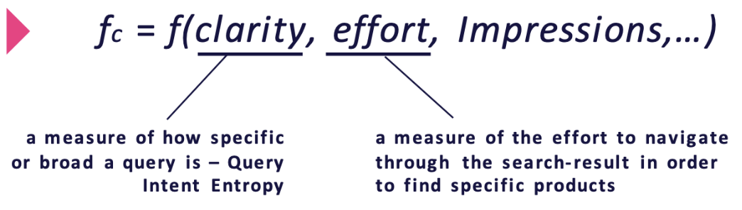 findability is an equation of search relevance built on clarity, effort, and impressions.