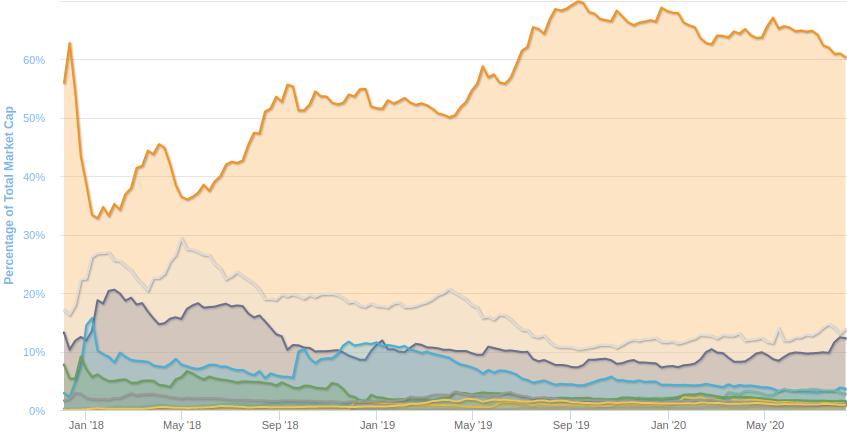 gráfico dominância do bitcoin