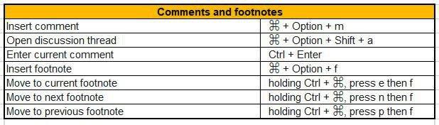 comments and footnotes google docs shortcuts