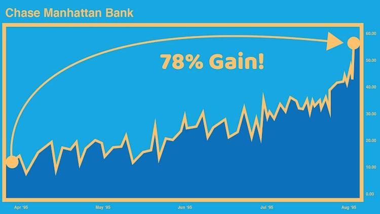 Chase Manhattan Bank Chart - 78% Gain