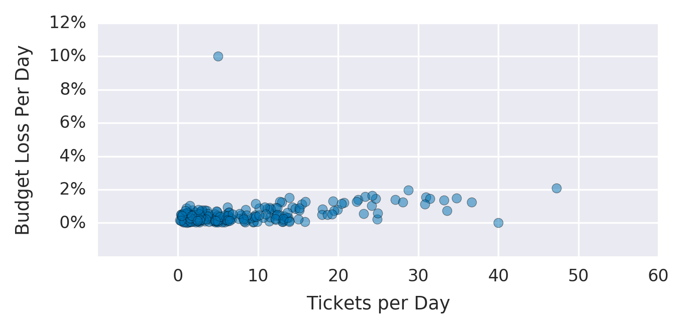 #graph-showing-the-number-of-support-tickets-per-day