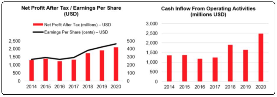 Should I Buy CSL Shares, CSL Shares price today, CSL NPAT graph, CSL Revenue graph